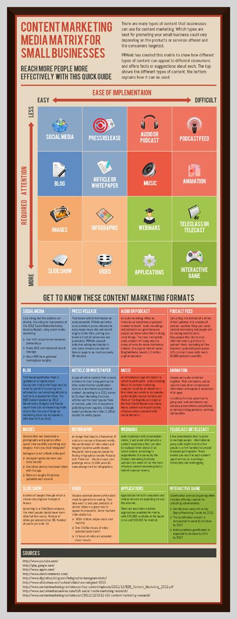 En el marketing, el contenido es clave para el éxito