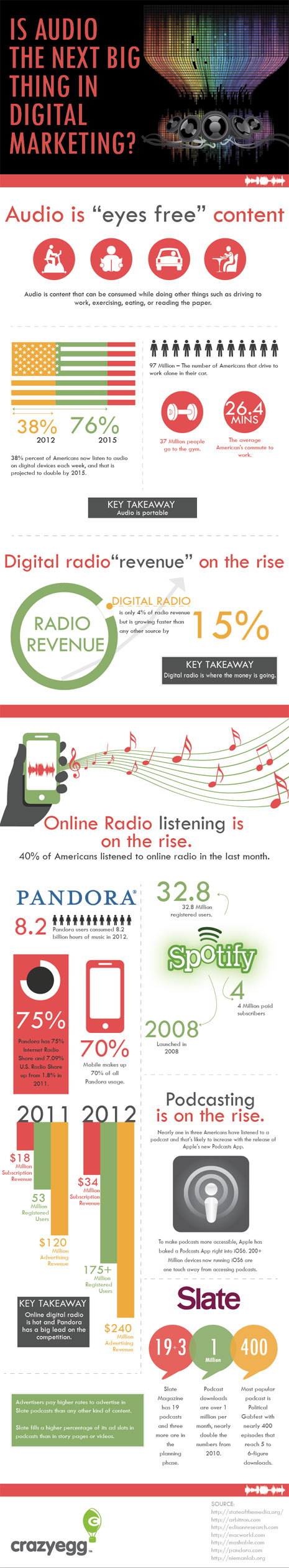 ¿Vendrá la próxima gran revolución en el marketing digital de la mano del audio?