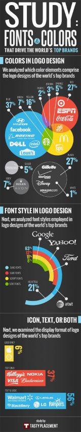 Los logos de las marcas más poderosas del mundo, ¿qué fuentes y colores usan?