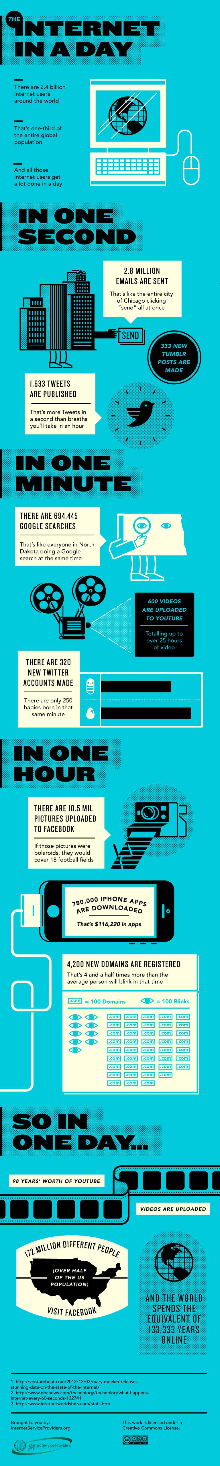 ¿Qué hacemos a lo largo de un día en internet?