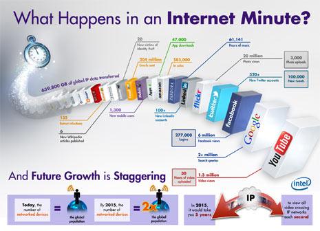 En internet un minuto se estira como el chicle y da para mucho: ¡no le quite ojo a esta infografía!