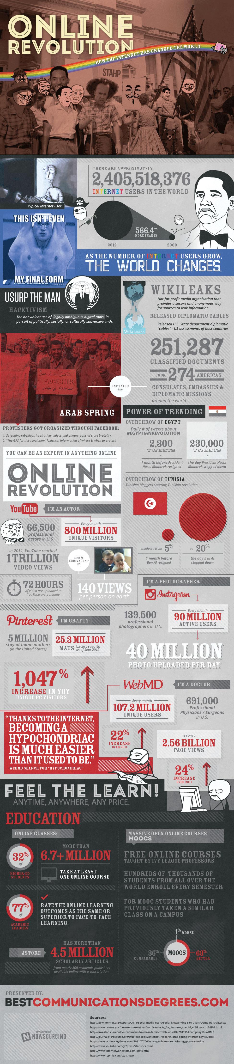 ¿Cómo ha revolucionado el mundo internet?
