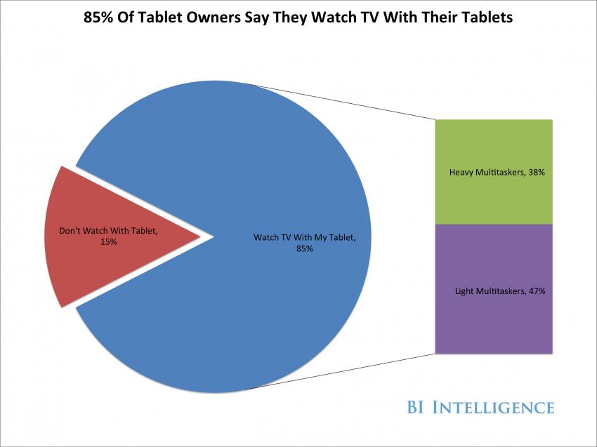 Combinar televisión y smartphone, un hábito que crece como la espuma