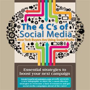 Las 4 Cs de los social media: contenido, conversaciones, comunidad y conexiones