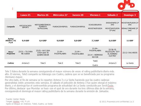 Salvados de LaSexta, el de mayor rating publicitario por segunda semana consecutiva