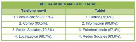 El teléfono móvil, en la cresta de ola de los dispositivos más utilizados para conectarse a la red en España