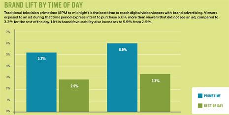 """El """"prime time"""" de los vídeos online coincide con el de la televisión"""