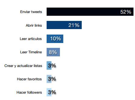 El ego es lo que nos mueve emocionalmente en Twitter, según #InformeTwitter
