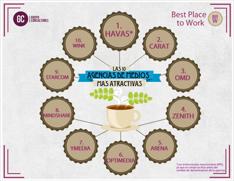 Havas, la mejor agencia de medios para trabajar en España