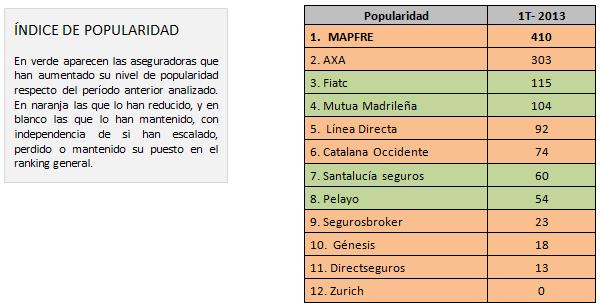 Mapfre la aseguradora con mayor visibilidad en la Red en 2013