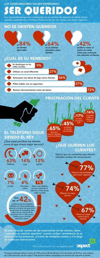 El 84% de los consumidores se siente ignorado con el servicio de atención al cliente