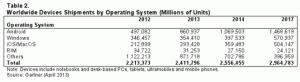 Las ventas de ordenadores descenderán un 7,3% hasta 2017, según Gartner