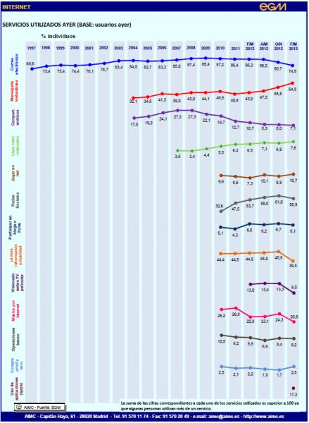 El primer EGM de 2013 consolida la televisión como el medio más popular y YouTube como el sitio más visitado