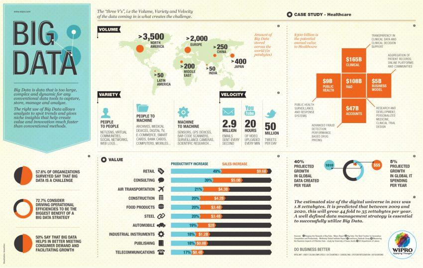 Sólo el 12% de las empresas implementa estrategias de big data