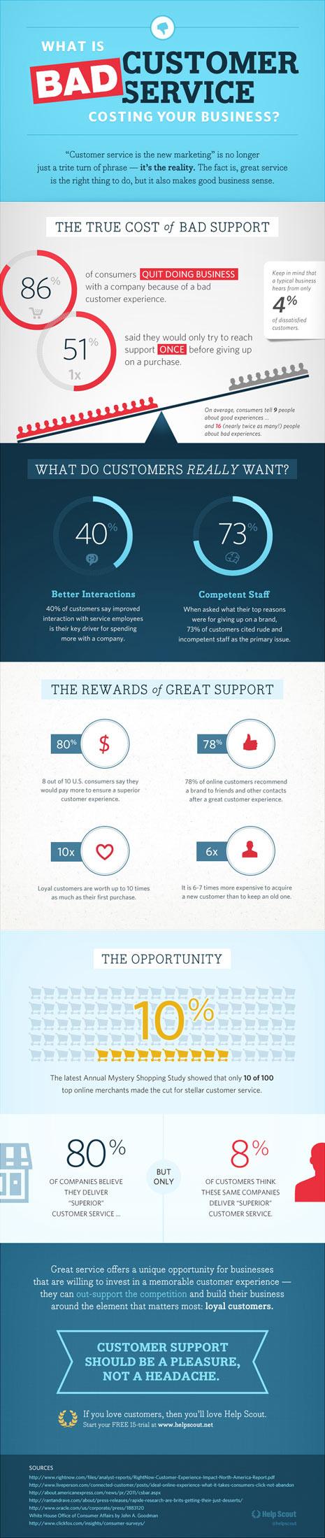 ¿Cuál es el verdadero coste de un mal servicio al cliente?