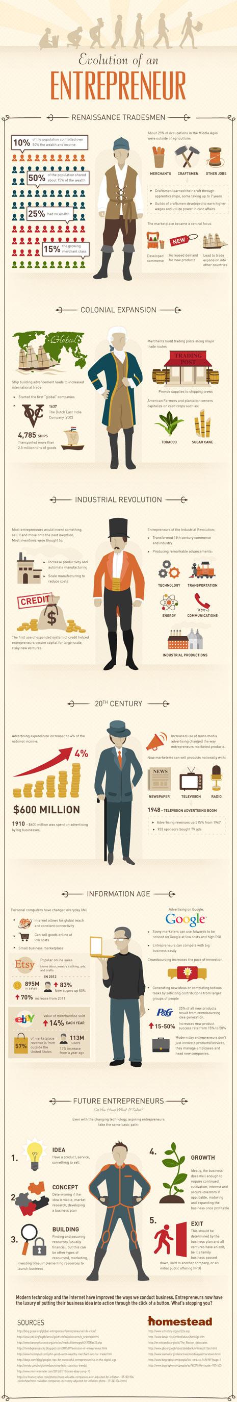 La evolución del empresario: desde el comerciante renacentista hasta el emprendedor del futuro