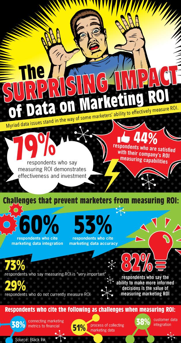 El impacto de los datos en el ROI sorprende a los 'marketeros'
