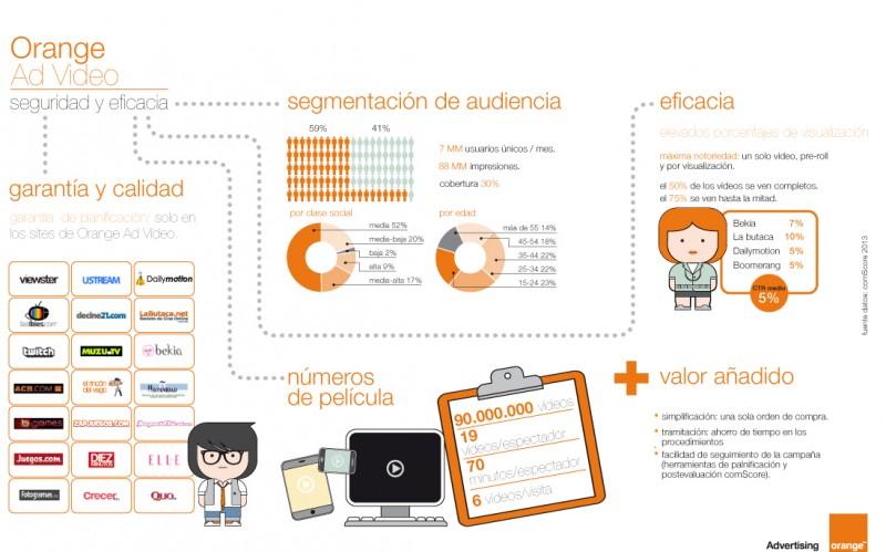 Orange Ad Video ya tiene 7 millones de usuarios únicos al mes