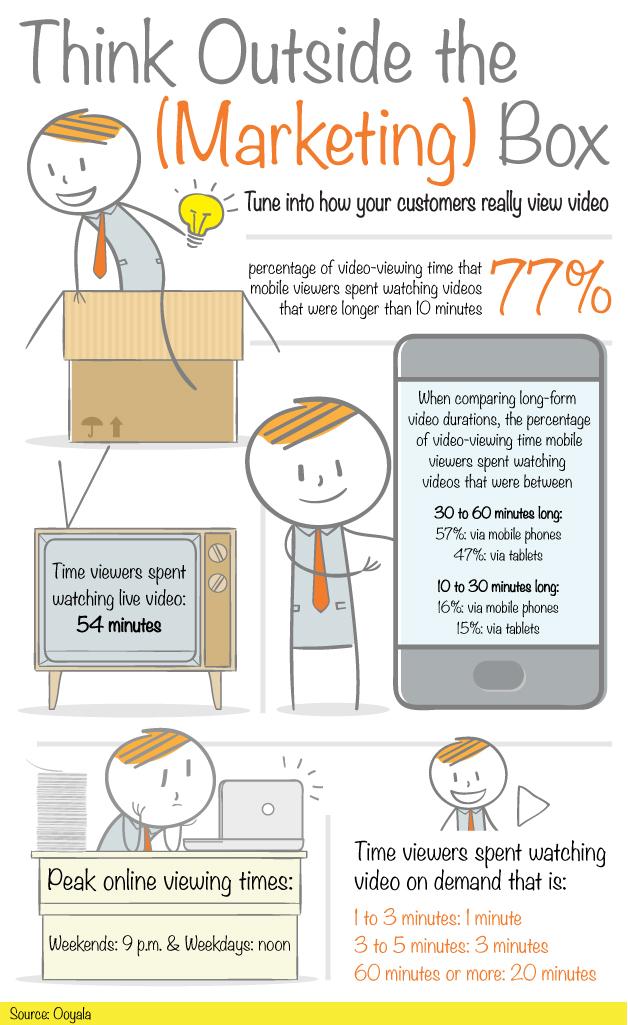 La forma de ver vídeos ha cambiado, es el momento de adaptarse 'marketeros'