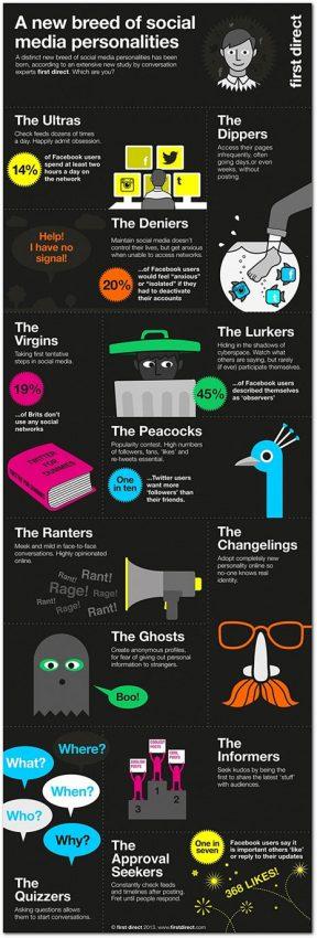 En los social media hay 12 tipos de personalidades, ¿cuál es la suya?