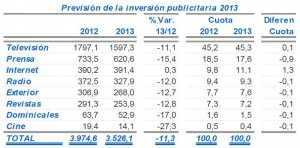 La inversión publicitaria cayó un 17,7% en el primer trimestre de 2013