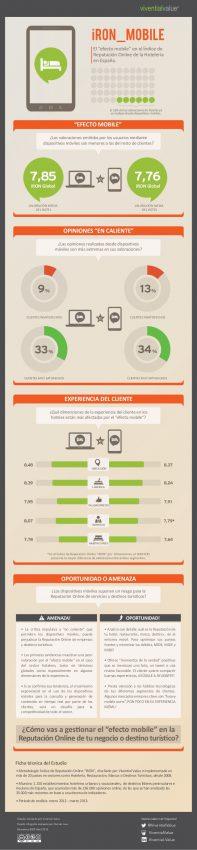 El móvil, canal clave para compartir opiniones 'en caliente' de los consumidores