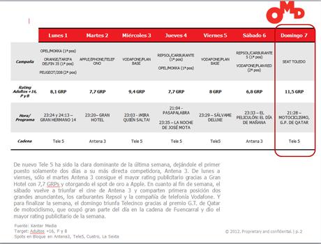 Telecinco consigue el mayor rating publicitario de la semana gracias a Moto GP