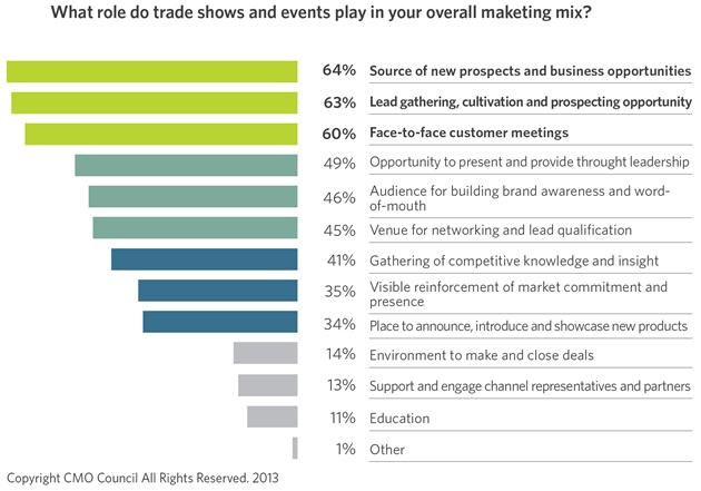 Los 'marketeros' apuestan por la organización de eventos y ferias para dar valor a su empresa