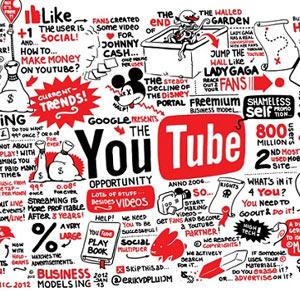 15 estadísticas que las marcas deberían conocer sobre YouTube