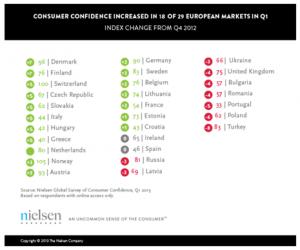 La confianza del consumidor europeo mejora pero con altibajos, según Nielsen