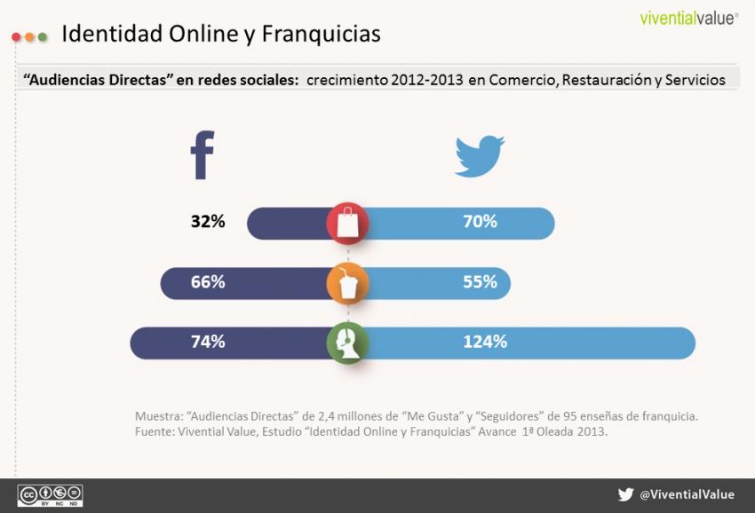 Crece el número de usuarios que siguen a las franquicias españolas en Twitter y Facebook