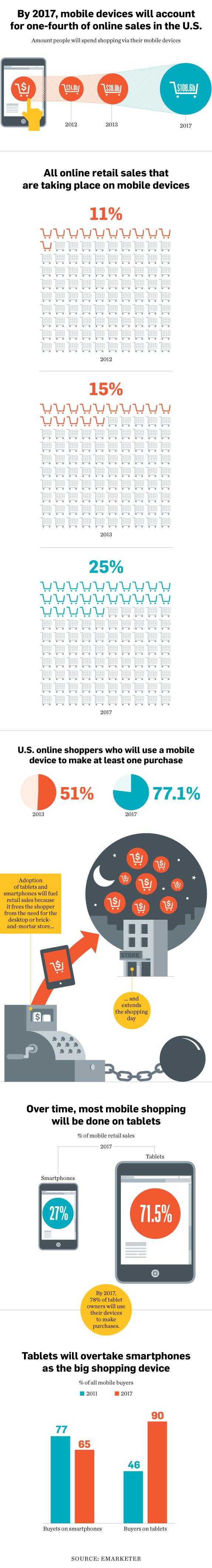 Los dispositivos móviles ocuparán un 25% de las ventas online en Estados Unidos