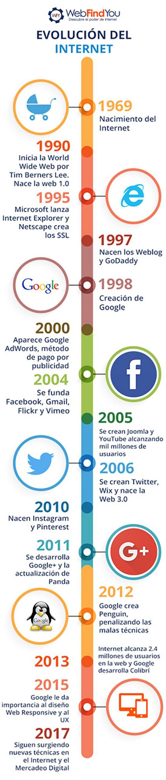 evolucion internet desde su creación