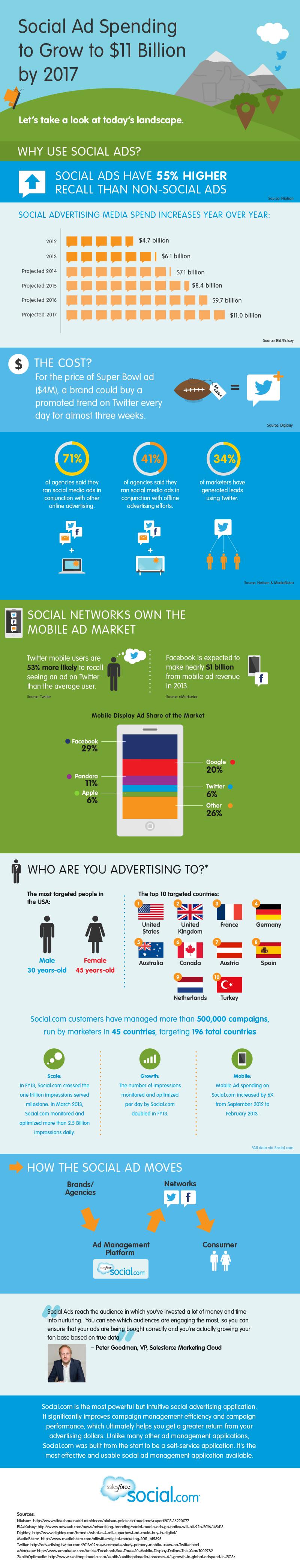 El gasto en publicidad en las redes sociales superará los 8.000 millones de euros en 2017