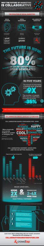 El marketing del futuro es colaborativo pero… ¿Por qué?