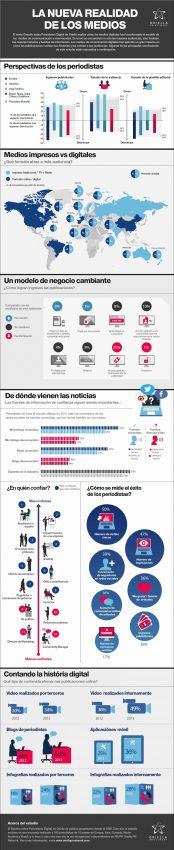 El 30% de los medios de comunicación da prioridad a su edición digital