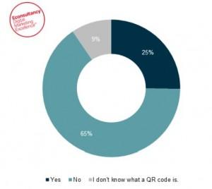 Un 63% de los usuarios de smartphone usan su dispositivo para comparar precios cuando está de compras