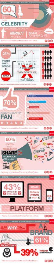 Publicidad + famosos: ¿cómo les sabe este