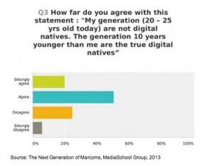 El 77% de los estudiantes de marketing considera a Facebook la herramienta social más importante