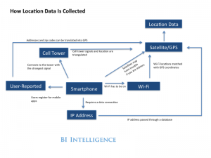 4 formas de obtener datos geolocalizados con el móvil