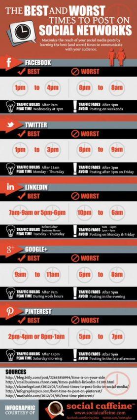 ¿Cuáles son las mejores y las peores horas para publicar contenido en los social media?