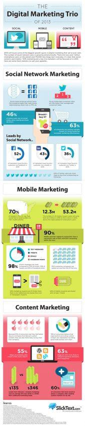 Social + Mobile + Content: el trío del marketing digital en 2013