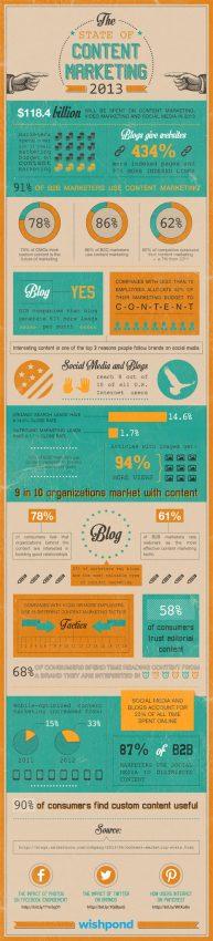 El 91% de los profesionales B2B se ha enganchado ya al tren del marketing de contenidos