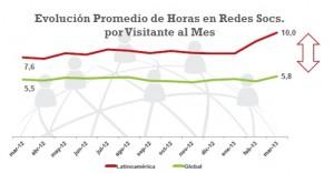 Latinoamérica si sitúa a la cabeza del crecimiento de las audiencias online en todo el mundo