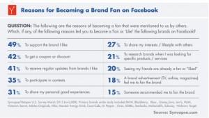 ¿Qué motivos nos llevan a hacernos fans de las marcas en Facebook?