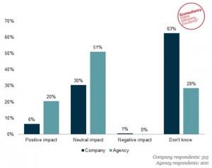 El 51% de las agencias da calabazas a Google+ y asegura que su impacto