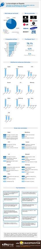 Samsung y Apple, las marcas tecnológicas que más tiran de la lengua de los españoles en las redes sociales