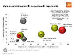 GfK lanza una solución para evaluar la efectividad y el impacto de cada punto de experiencia de las marcas