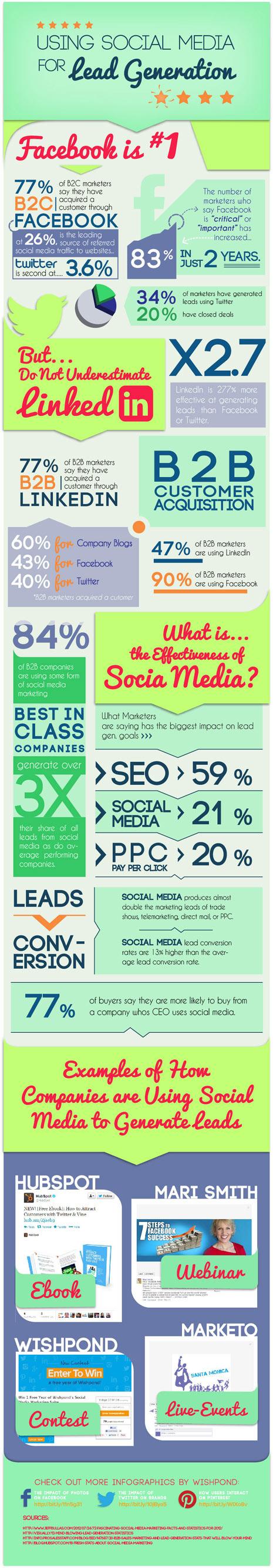 Utilizando los social media como radar para encontrar clientes