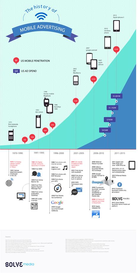 Así es la breve pero intensa historia de la publicidad móvil